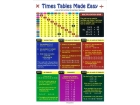 Times Tables Made Easy Glance Card