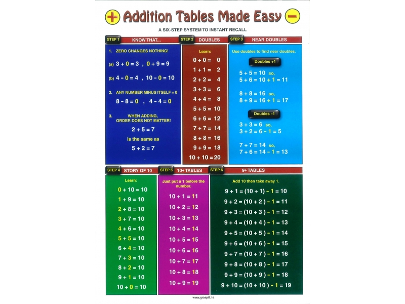 Addition Tables Made Easy Glance Card
